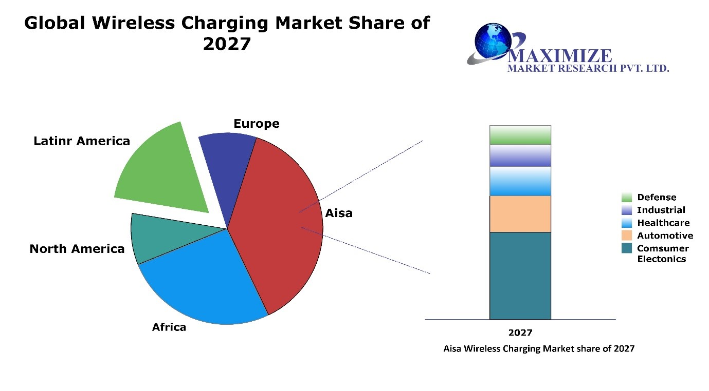 Global Wireless Charging Market