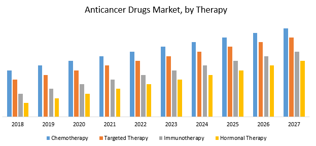 Anticancer Drugs Market