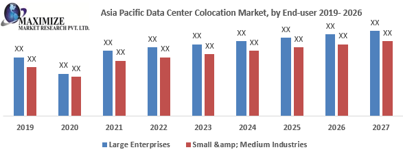 Asia Pacific Data Center Colocation Market