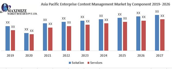 Asia Pacific Enterprise Content Management Market
