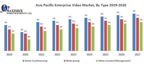 Asia Pacific Enterprise Video Market