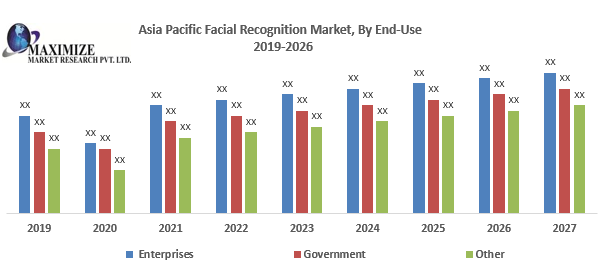 Asia Pacific Facial Recognition Market
