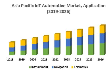 Asia Pacific IoT Automotive Market, Application