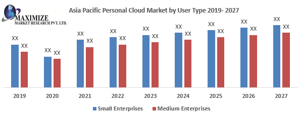 Asia Pacific Personal Cloud Market