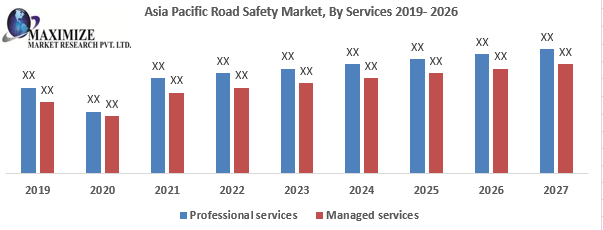 Asia Pacific Road Safety Market