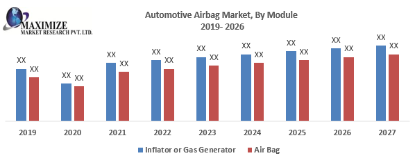 Automotive Airbag Market