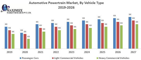 Automotive Powertrain Market