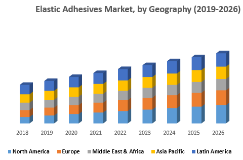 Elastic Adhesives Market, by Geography