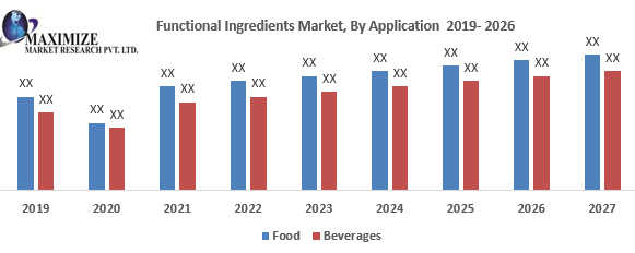 Functional Ingredients Market