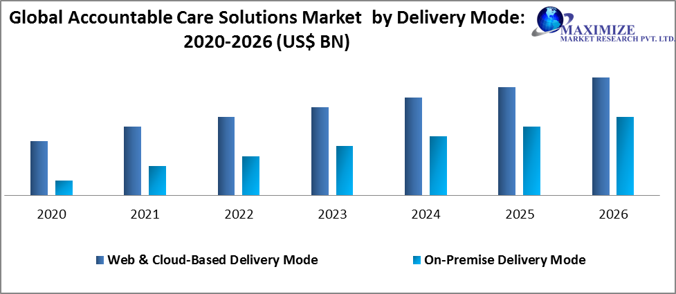Global Accountable Care Solutions Market by Delivery mode