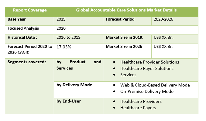 Global Accountable Care Solutions Market table