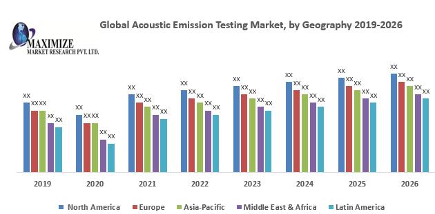 Global Acoustic Emission Testing Market