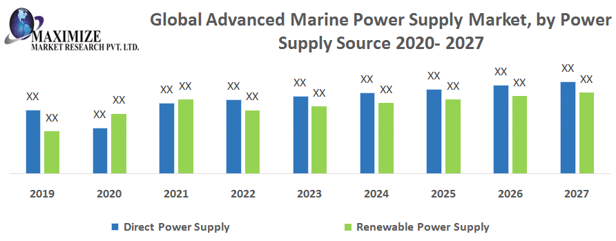 Global Advanced Marine Power Supply Market