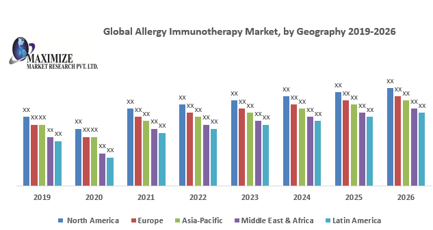 Global Allergy Immunotherapy Market