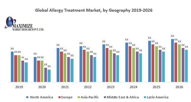 Global Allergy Treatment Market