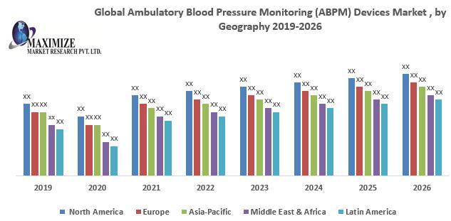 Global Ambulatory Blood Pressure Monitoring (ABPM) Devices Market