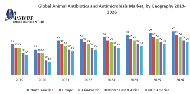Global Animal Antibiotics and Antimicrobials Market