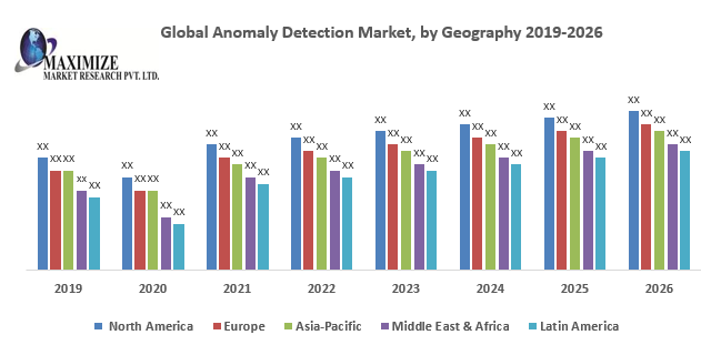Global Anomaly Detection Market