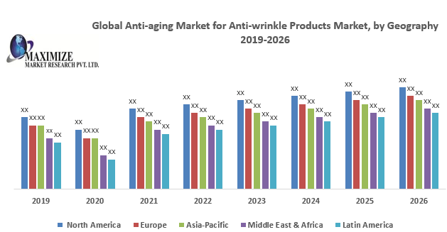 Global Anti-aging Market for Anti-wrinkle Products Market