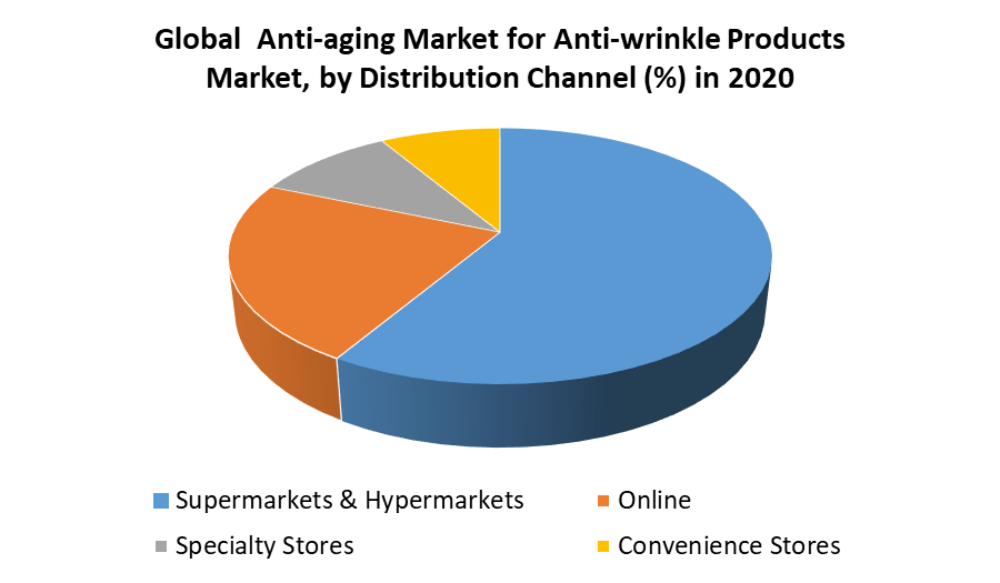 Global Anti-aging Market for Anti-wrinkle Products Market by Channel