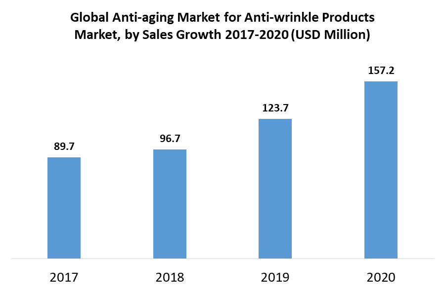 Global Anti-aging Market for Anti-wrinkle Products Market by Sale