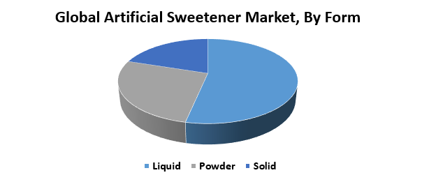 Global Artificial Sweetener Market