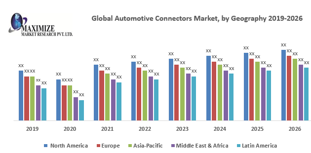 Global Automotive Connectors Market