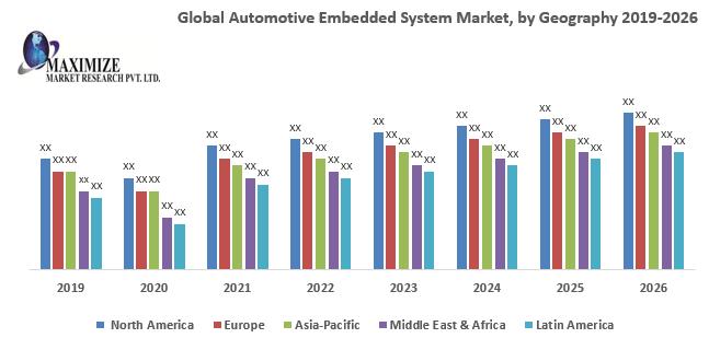 Global Automotive Embedded System Market