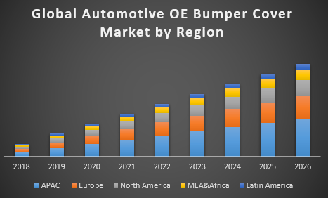 Global Automotive OE Bumper Cover Market