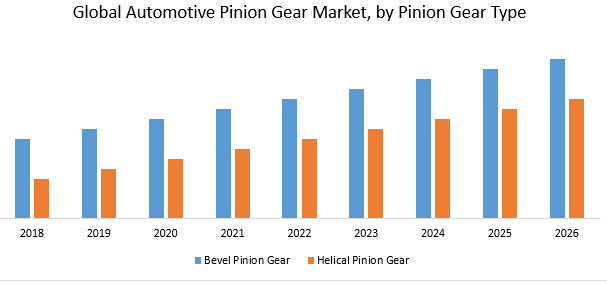 Global Automotive Pinion Gear Market: Industry Analysis and forecast (2019 to 2026): By Pinion Gear Type, Vehicle Type, and Region