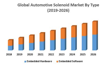 Global Automotive Solenoid Market