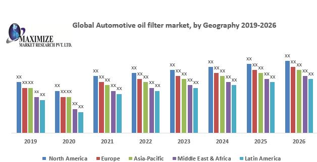 Global Automotive oil filter market