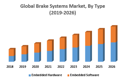 Global Brake Systems Market, By Type