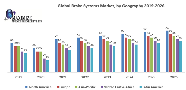 Global Brake Systems Market