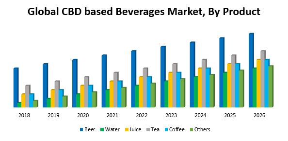 Global CBD based Beverages Market