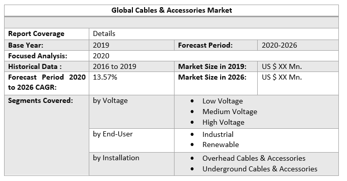 Global Cables & Accessories Market by Scope