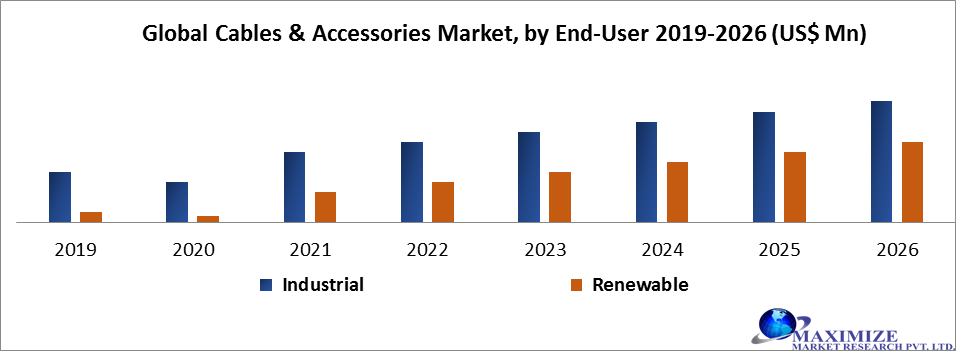 Global Cables & Accessories Market