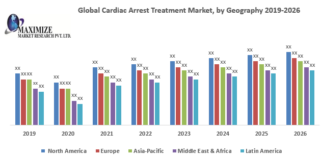 Global Cardiac Arrest Treatment Market