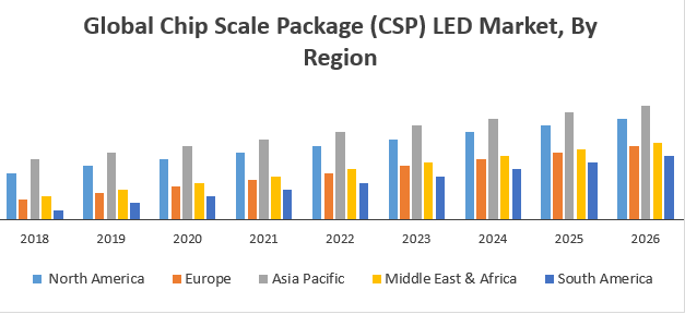 Global Chip Scale Package (CSP) LED Market