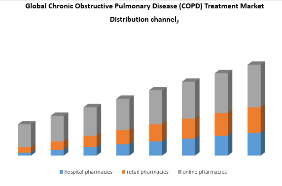 Global Chronic Obstructive Pulmonary Disease (COPD) Treatment Market: Industry Analysis and Forecast (2019-2026)