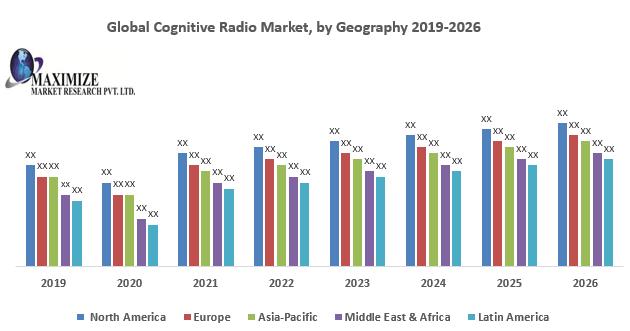 Global Cognitive Radio Market