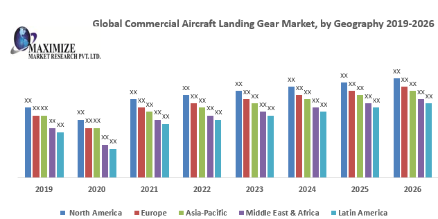 Global Commercial Aircraft Landing Gear Market : Industry Analysis and Forecast (2019-2026)