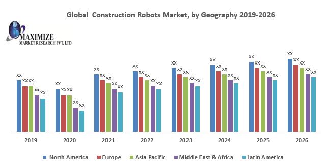 Global Construction Robots Market