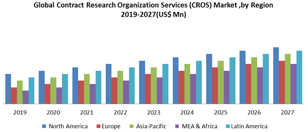 Global Contract Research Organization Services (CROs) Market