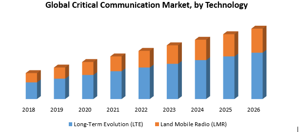 Global Critical Communication Market