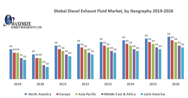 Global Diesel Exhaust Fluid Market