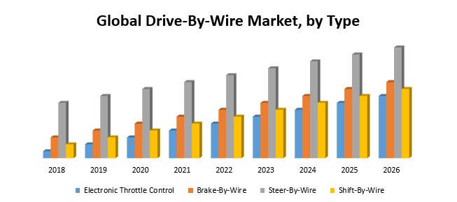 Global Drive-By-Wire Market111