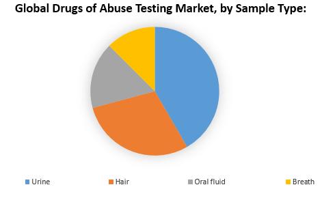 Global Drugs of Abuse Testing Market 1