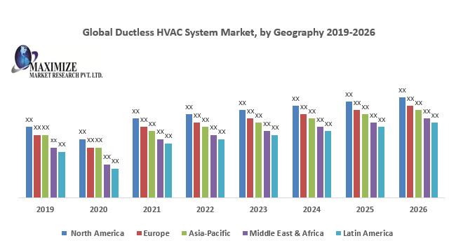 Global Ductless HVAC System Market
