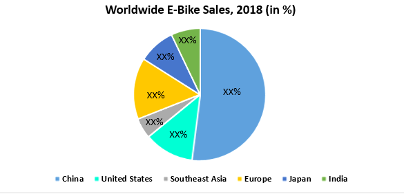 Global E-Bike Market